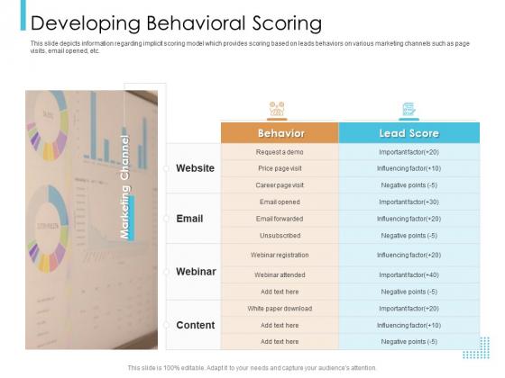 Lead Scoring Model Developing Behavioral Scoring Ppt Visual Aids Files PDF