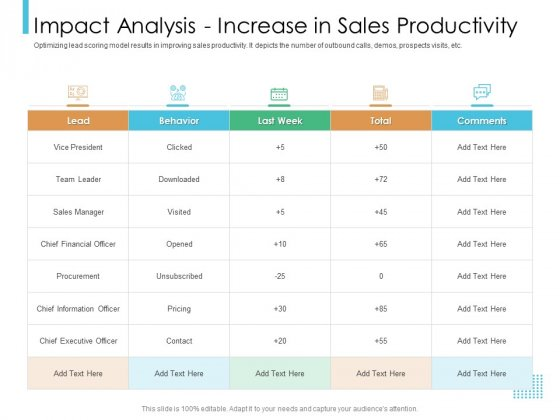 Lead Scoring Model Impact Analysis Increase In Sales Productivity Ppt Show Portfolio PDF