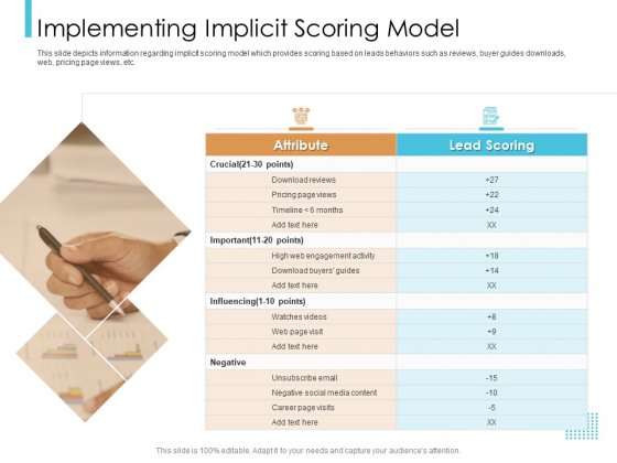Lead Scoring Model Implementing Implicit Scoring Model Ppt Outline Graphics Pictures PDF