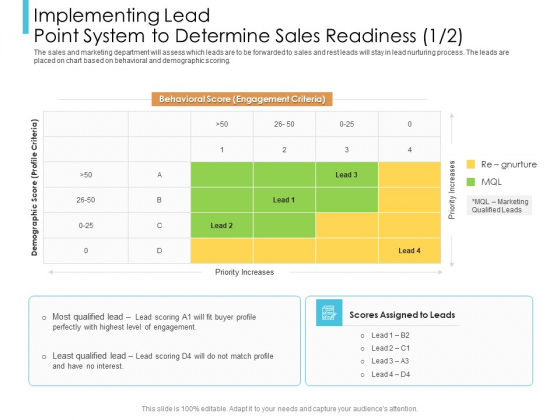 Lead Scoring Model Implementing Lead Point System To Determine Sales Readiness Criteria Ppt Pictures Display PDF