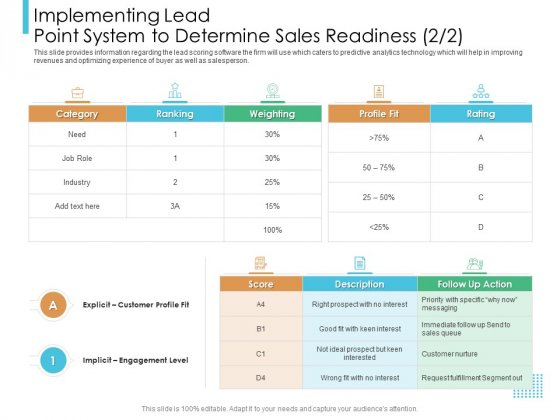 Lead Scoring Model Implementing Lead Point System To Determine Sales Readiness Role Ppt Pictures Background Designs PDF
