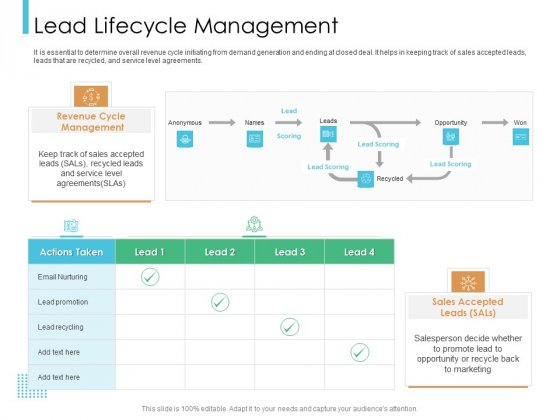 Lead Scoring Model Lead Lifecycle Management Ppt Visual Aids Outline PDF