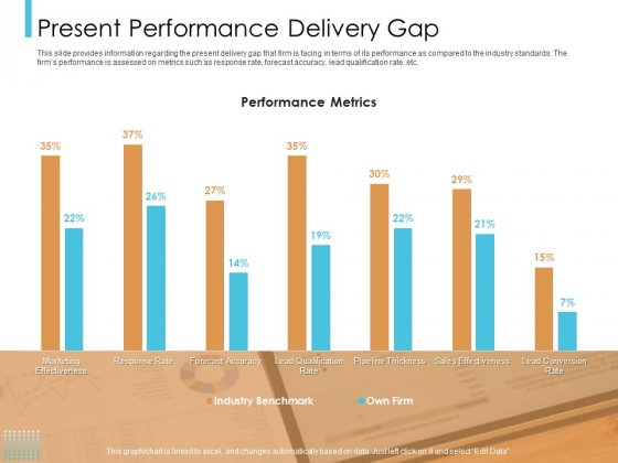 Lead Scoring Model Present Performance Delivery Gap Ppt Icon Inspiration PDF