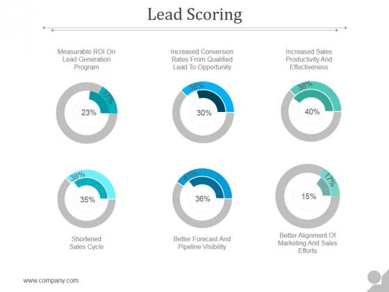 Lead Scoring Ppt PowerPoint Presentation Background Designs