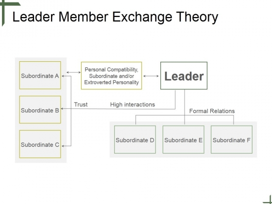 Leader_Member_Exchange_Theory_Ppt_PowerPoint_Presentation_Backgrounds_Slide_1