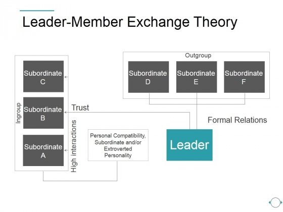 Leader Member Exchange Theory Ppt PowerPoint Presentation Designs