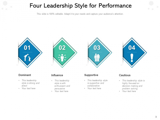 Leaders_Approach_Business_Management_Performance_Ppt_PowerPoint_Presentation_Complete_Deck_Slide_3