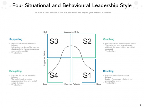 Leaders_Approach_Business_Management_Performance_Ppt_PowerPoint_Presentation_Complete_Deck_Slide_4