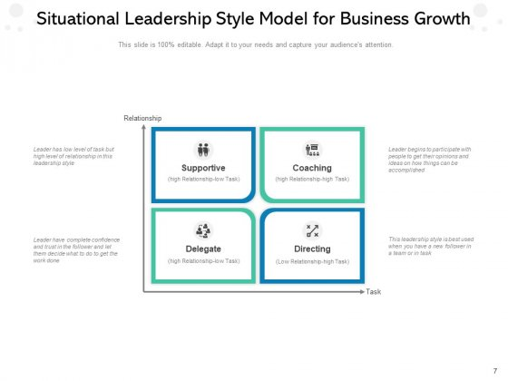 Leaders_Approach_Business_Management_Performance_Ppt_PowerPoint_Presentation_Complete_Deck_Slide_7