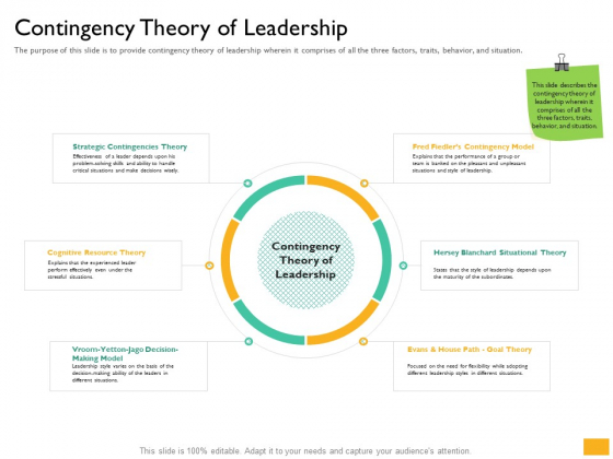 Leaders Vs Managers Contingency Theory Of Leadership Ppt Layouts Slide PDF