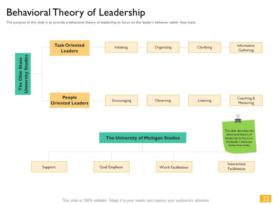 Leaders_Vs_Managers_Ppt_PowerPoint_Presentation_Complete_Deck_With_Slides_Slide_32