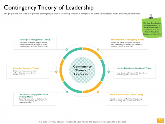 Leaders_Vs_Managers_Ppt_PowerPoint_Presentation_Complete_Deck_With_Slides_Slide_33