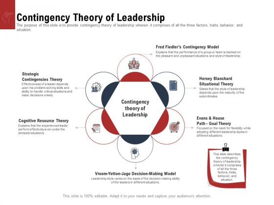 Leadership And Management Contingency Theory Of Leadership Slides PDF