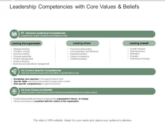 Leadership Competencies With Core Values And Beliefs Ppt PowerPoint Presentation Professional Graphics Tutorials