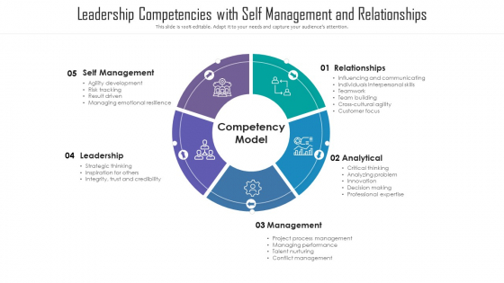 Leadership Competencies With Self Management And Relationships Ppt PowerPoint Presentation File Templates PDF