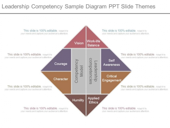Leadership Competency Sample Diagram Ppt Slide Themes