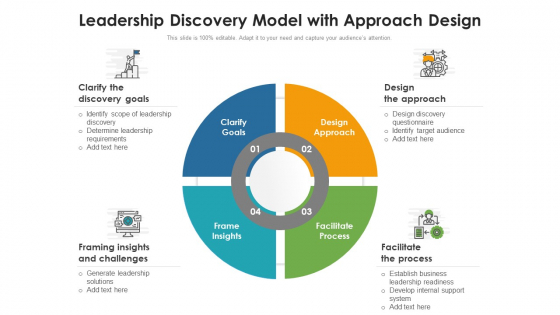 Leadership Discovery Model With Approach Design Ppt Slides Topics PDF