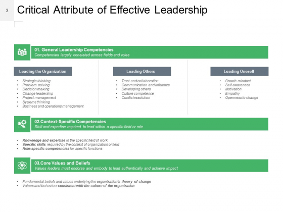 Leadership_Effectiveness_Qualities_That_Make_A_Person_Leader_Ppt_PowerPoint_Presentation_Complete_Deck_Slide_3