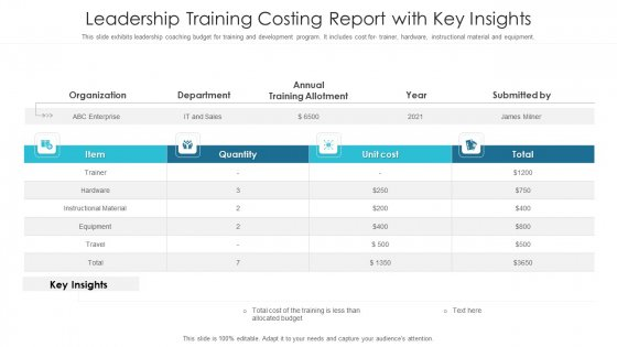 Leadership Training Costing Report With Key Insights Ppt PowerPoint Presentation File Files PDF