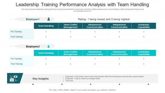 Leadership Training Performance Analysis With Team Handling Ppt PowerPoint Presentation File Slideshow PDF