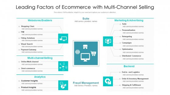 Leading Factors Of Ecommerce With Multi Channel Selling Ppt Ideas Template PDF