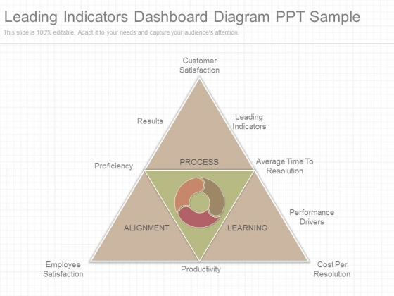 Leading Indicators Dashboard Diagram Ppt Sample