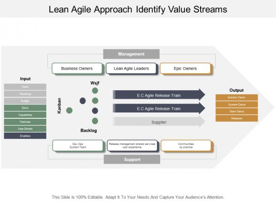 Lean Agile Approach Identify Value Streams Ppt PowerPoint Presentation Portfolio Slideshow