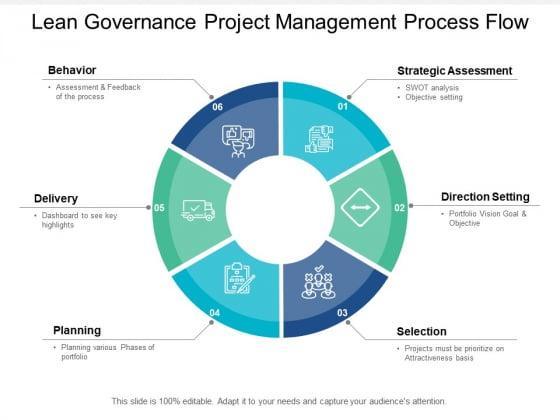 Lean Governance Project Management Process Flow Ppt PowerPoint Presentation Infographics Guide