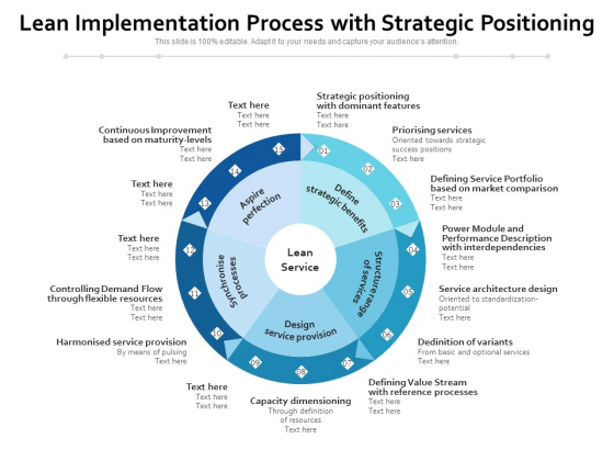 Lean Implementation Process With Strategic Positioning Ppt PowerPoint Presentation File Example File PDF