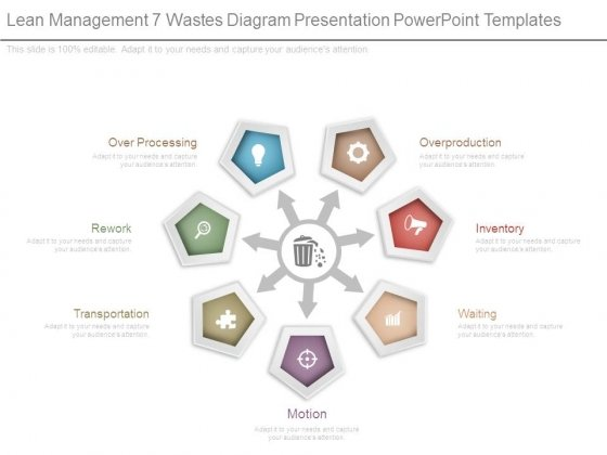 Lean Management 7 Wastes Diagram Presentation Powerpoint Templates