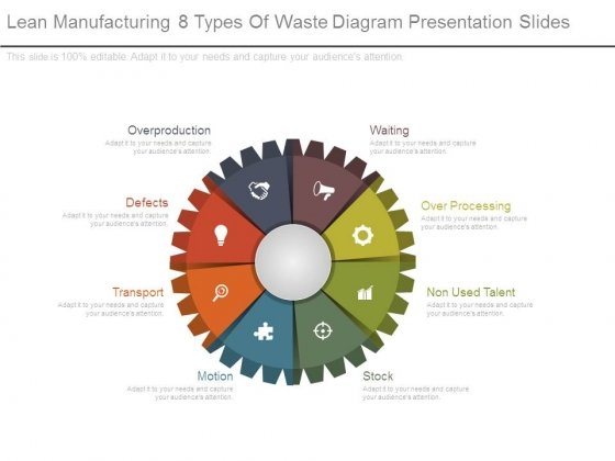 Lean Manufacturing 8 Types Of Waste Diagram Presentation Slides