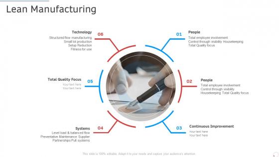 Lean Manufacturing Manufacturing Control Ppt Slides Visual Aids PDF