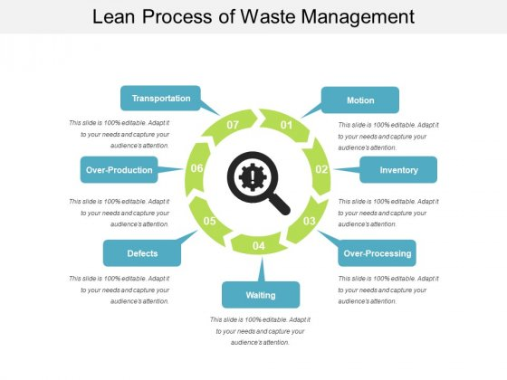 Lean Process Of Waste Management Ppt PowerPoint Presentation Inspiration Format PDF