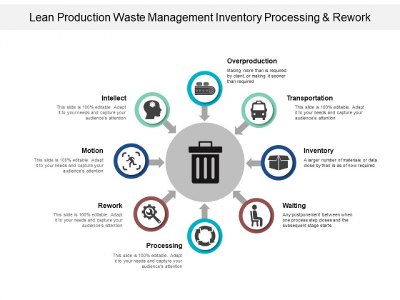 Lean Production Waste Management Inventory Processing And Rework Ppt PowerPoint Presentation Ideas Model