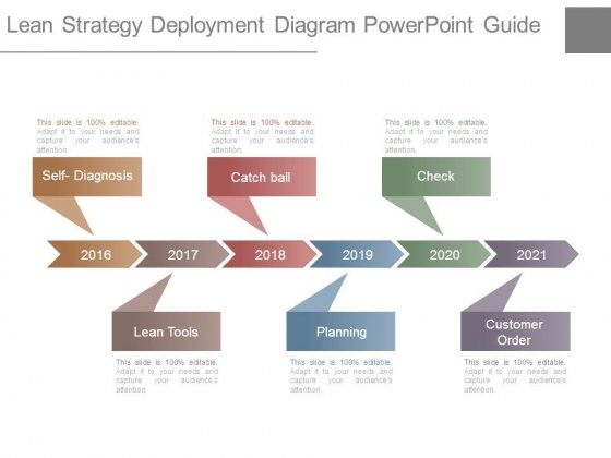 Lean Strategy Deployment Diagram Powerpoint Guide