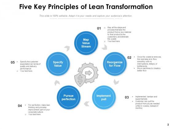 Lean_Transition_Success_Vision_Ppt_PowerPoint_Presentation_Complete_Deck_Slide_3