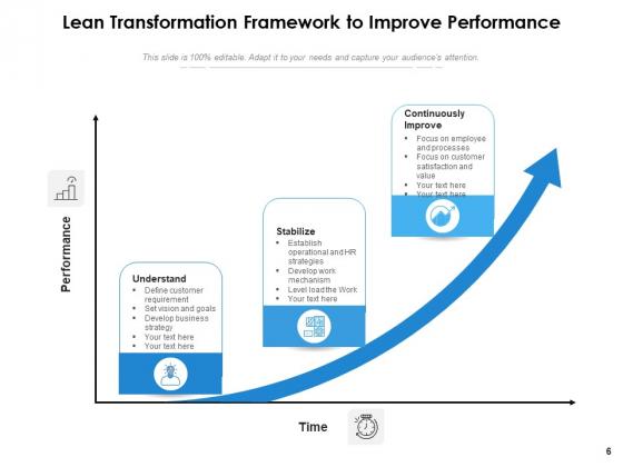 Lean_Transition_Success_Vision_Ppt_PowerPoint_Presentation_Complete_Deck_Slide_6