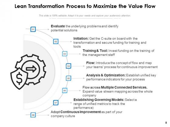 Lean_Transition_Success_Vision_Ppt_PowerPoint_Presentation_Complete_Deck_Slide_8