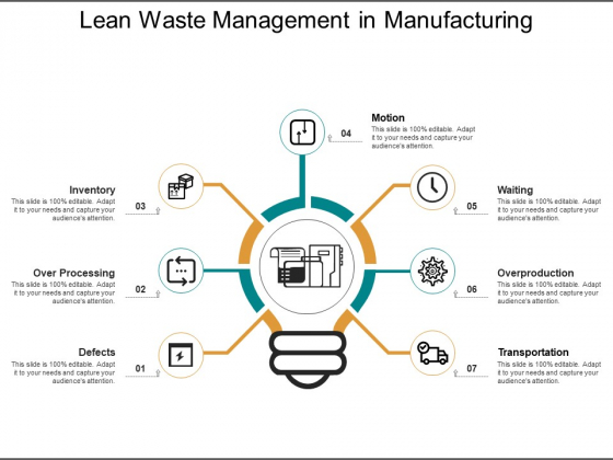 Lean Waste Management In Manufacturing Ppt PowerPoint Presentation Visual Aids Background Images
