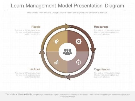 Learn Management Model Presentation Diagram