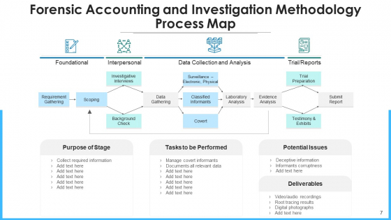 Legal_Accounting_Risk_Management_Ppt_PowerPoint_Presentation_Complete_Deck_With_Slides_Slide_7