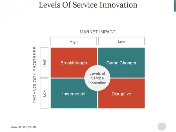 Levels Of Service Innovation Ppt PowerPoint Presentation Guidelines