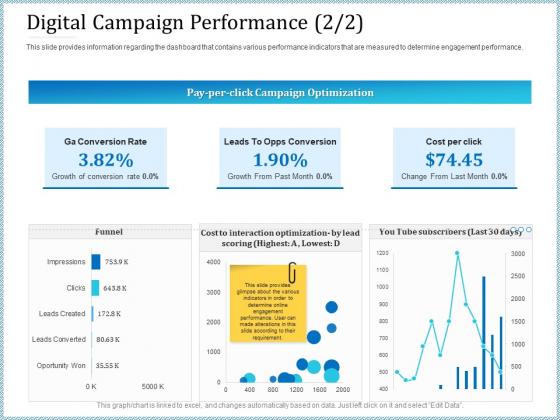 Leveraged Client Engagement Digital Campaign Performance Trend Formats PDF