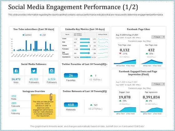 Leveraged Client Engagement Social Media Engagement Performance Clicks Pictures PDF