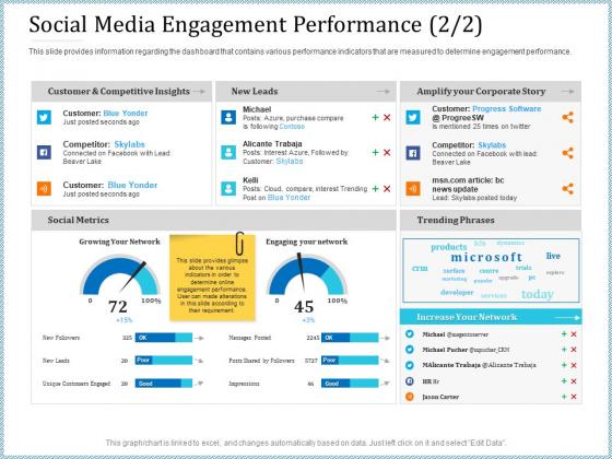 Leveraged Client Engagement Social Media Engagement Performance Leads Sample PDF