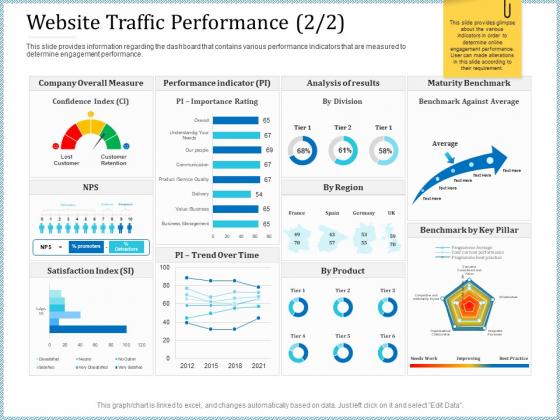 Leveraged Client Engagement Website Traffic Performance Time Inspiration PDF