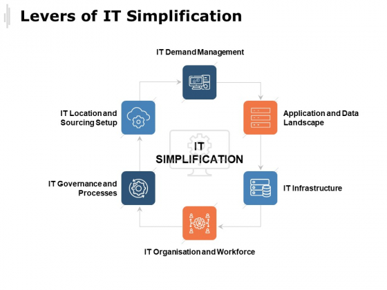 Levers Of IT Simplification Ppt PowerPoint Presentation Background Images