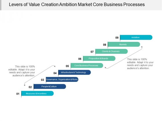 Levers Of Value Creation Ambition Market Core Business Processes Ppt Powerpoint Presentation Ideas Guidelines