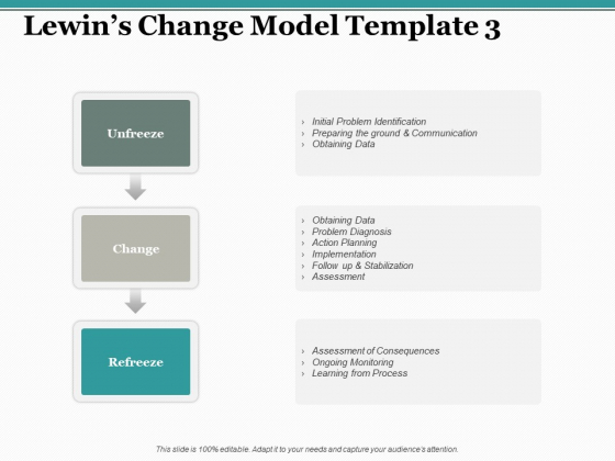 Lewins Change Model Learning From Process Ppt PowerPoint Presentation Pictures Master Slide