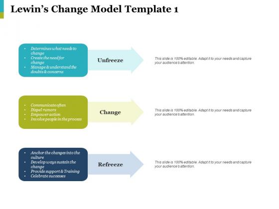 Lewins Change Model Unfreeze Ppt PowerPoint Presentation Portfolio Master Slide